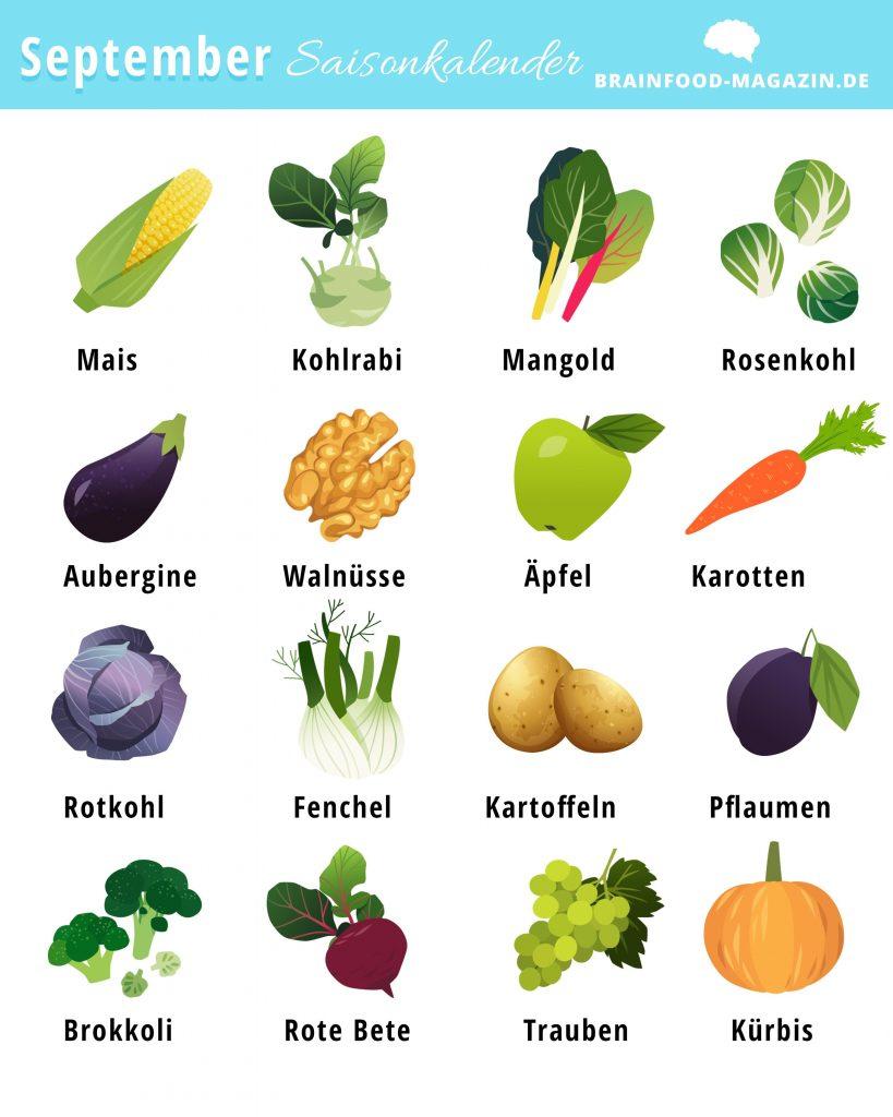 Saisonkalender September. Lebensmittel saisonal im September.