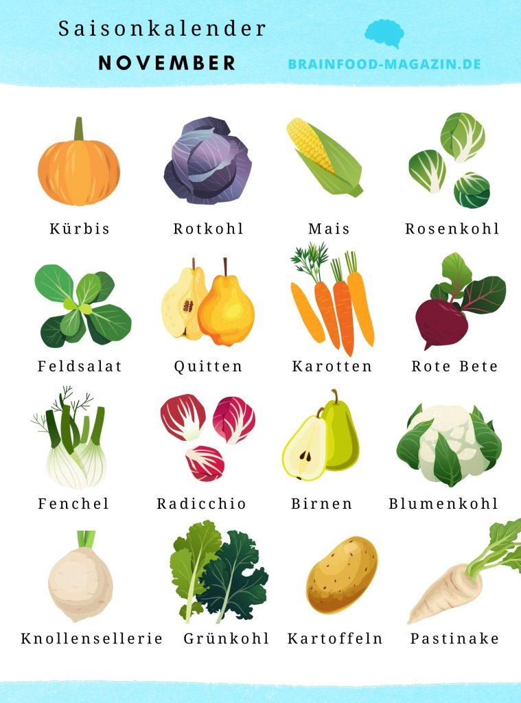 Saisonkalender November. Lebensmittel im November.