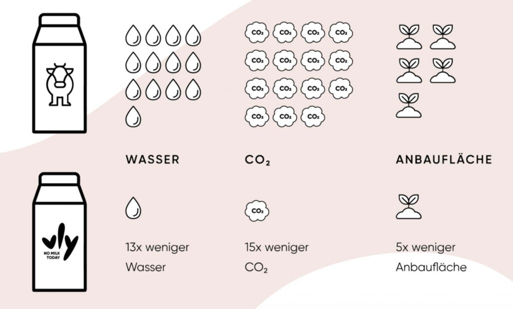 Erbsenmilch im Vergleich mit Kuhmilch. Wie nachhaltig ist Erbsenmilch?