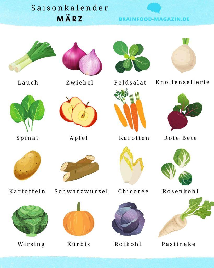 Saisonkalender März Brain Food Magazin